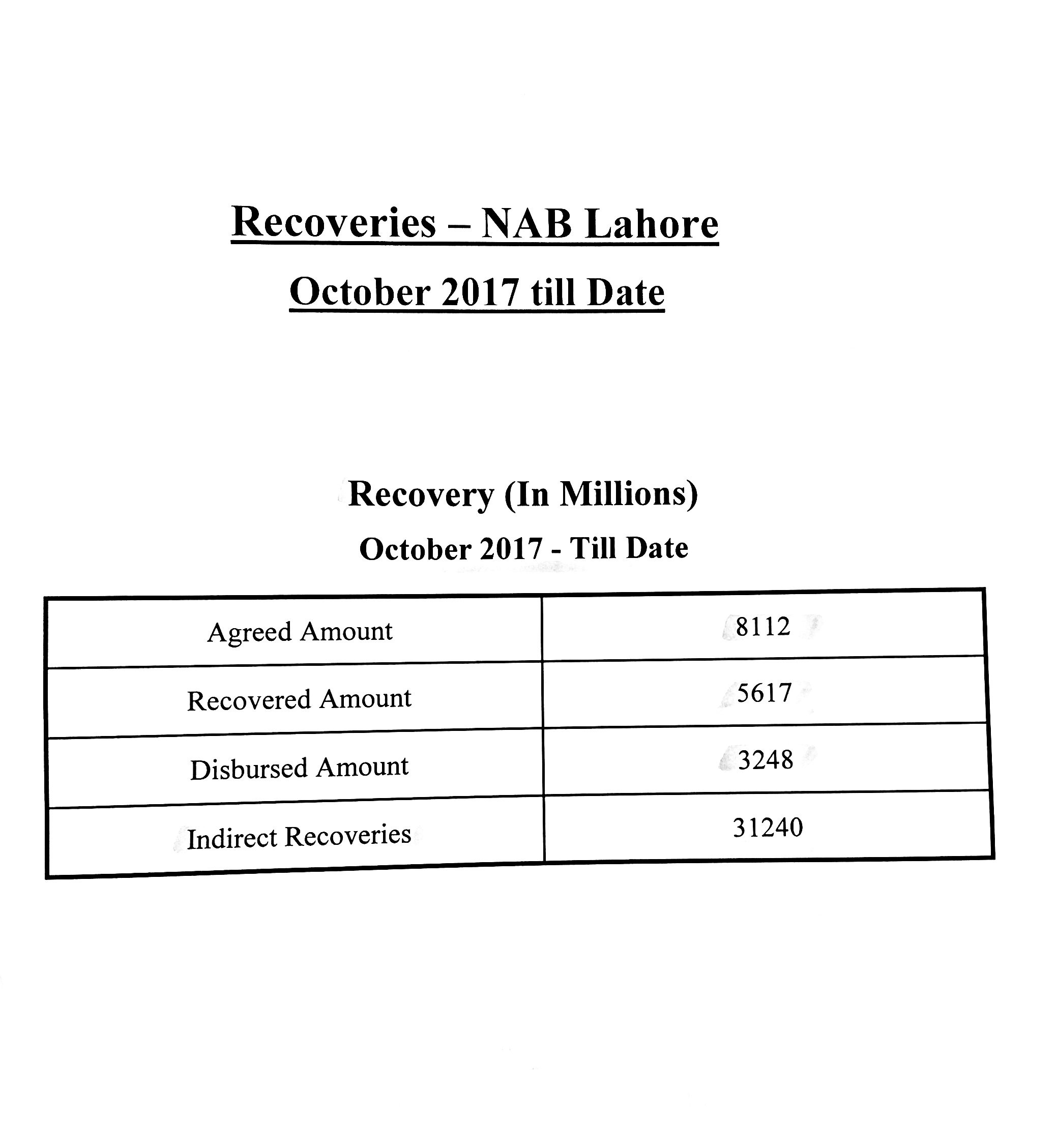 NAB Lhr overall Recoveries